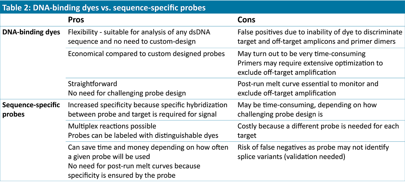 The Lowdown On Real Time Pcr Part 1 Nordic Biosite